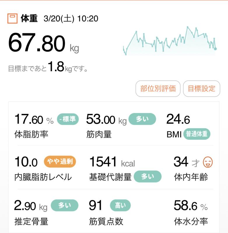 体重・体脂肪率