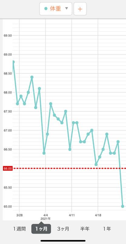 MUASHIダイエット1ヶ月の体重の変化