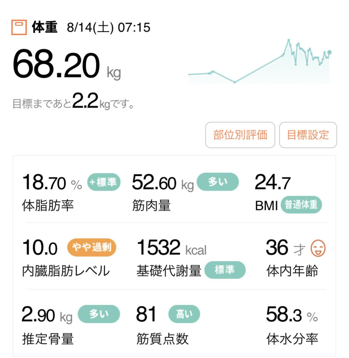 HIITダイエット2週目の体組成計データ