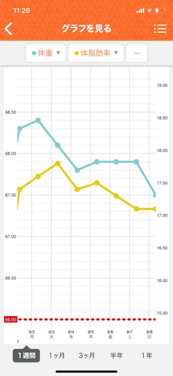 HIITダイエット1週目の直近1週間グラフ