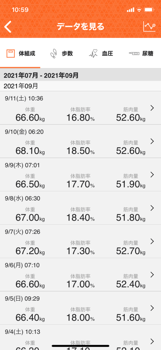 HIITダイエット6週目の直近1週間データ