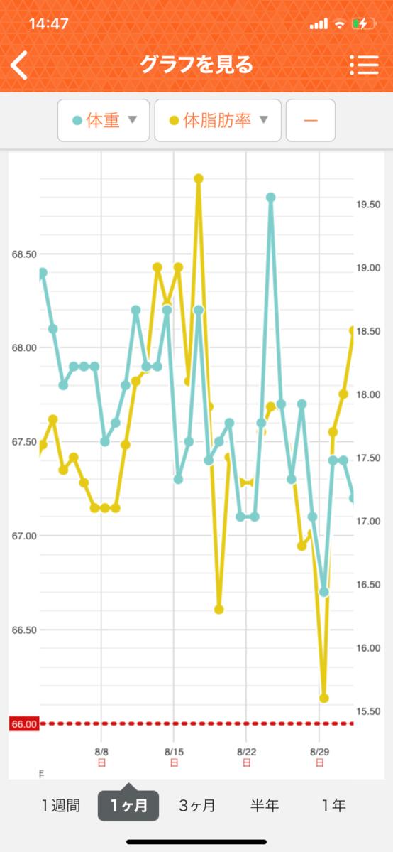 HIITダイエット5週目の直近1ヵ月グラフ