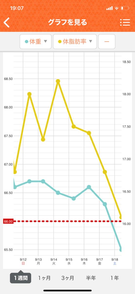 HIITダイエット7週目の直近1週間グラフ