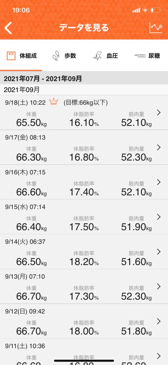 HIITダイエット7週目の直近1週間データ