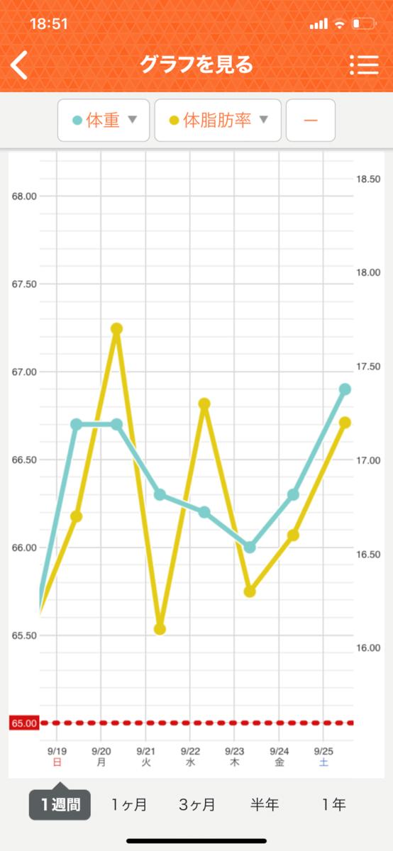 HIITダイエット8週目の直近1週間グラフ