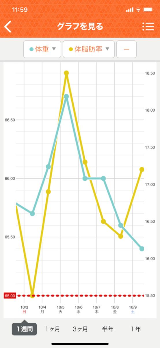 HIITダイエット10週目の直近1週間グラフ