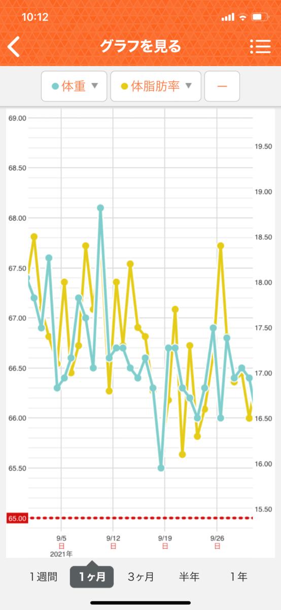 HIITダイエット2ヵ月目のデータ