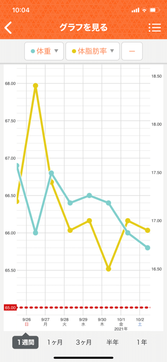 HIITダイエット9週目の直近1週間グラフ